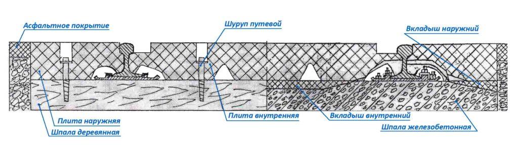 Плиты резинокордовые для ж/д переезда